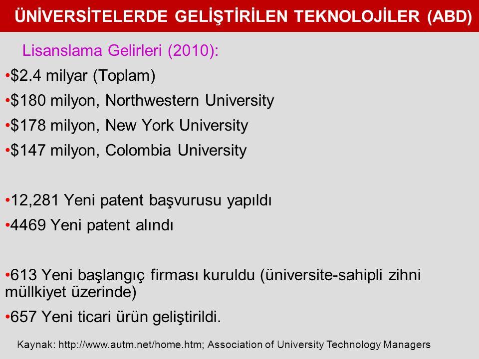 ÜNİVERSİTELERDE GELİŞTİRİLEN TEKNOLOJİLER (ABD) Lisanslama Gelirleri (2010): $2.4 milyar (Toplam) $180 milyon, Northwestern University $178 milyon, New York University $147 milyon, Colombia University 12,281 Yeni patent başvurusu yapıldı 4469 Yeni patent alındı 613 Yeni başlangıç firması kuruldu (üniversite-sahipli zihni müllkiyet üzerinde) 657 Yeni ticari ürün geliştirildi.