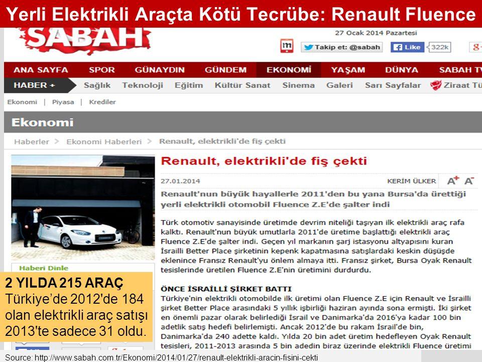 Source: http://www.sabah.com.tr/Ekonomi/2014/01/27/renault-elektrikli-aracin-fisini-cekti Yerli Elektrikli Araçta Kötü Tecrübe: Renault Fluence 2 YILDA 215 ARAÇ Türkiye'de 2012 de 184 olan elektrikli araç satışı 2013 te sadece 31 oldu.