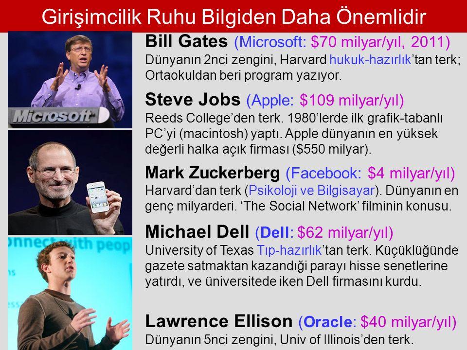 Girişimcilik Ruhu Bilgiden Daha Önemlidir Bill Gates (Microsoft: $70 milyar/yıl, 2011) Dünyanın 2nci zengini, Harvard hukuk-hazırlık'tan terk; Ortaokuldan beri program yazıyor.