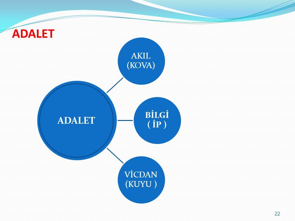 AKIL (KOVA) BİLGİ ( İP ) VİCDAN (KUYU ) ADALET 22 ADALET