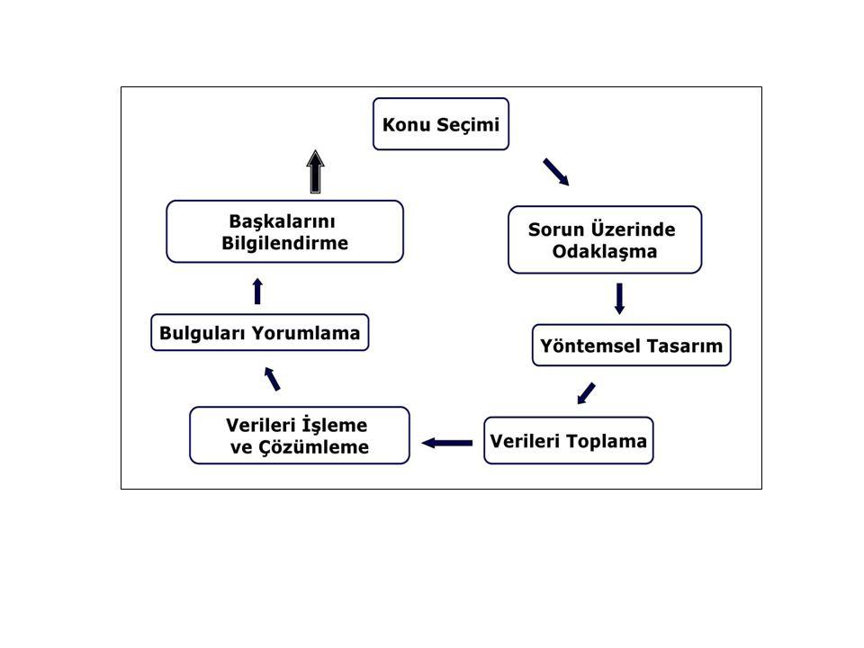 Araştırma önerisi hazırlanması Araştırma planının yazılı dökümüne araştırma önerisi denir.