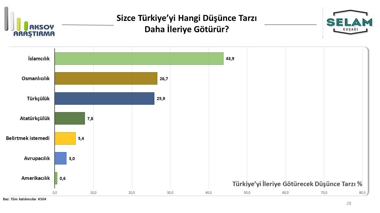 Sizce Türkiye'yi Hangi Düşünce Tarzı Daha İleriye Götürür? Baz: Tüm katılımcılar #504 28