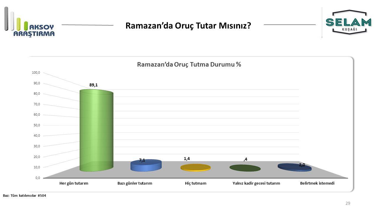 Ramazan'da Oruç Tutar Mısınız? Baz: Tüm katılımcılar #504 29
