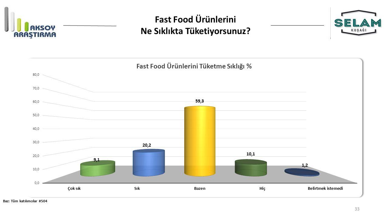 Fast Food Ürünlerini Ne Sıklıkta Tüketiyorsunuz? Baz: Tüm katılımcılar #504 33