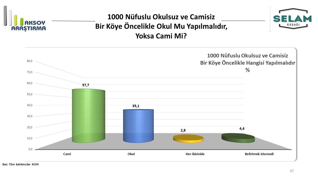 1000 Nüfuslu Okulsuz ve Camisiz Bir Köye Öncelikle Okul Mu Yapılmalıdır, Yoksa Cami Mi.