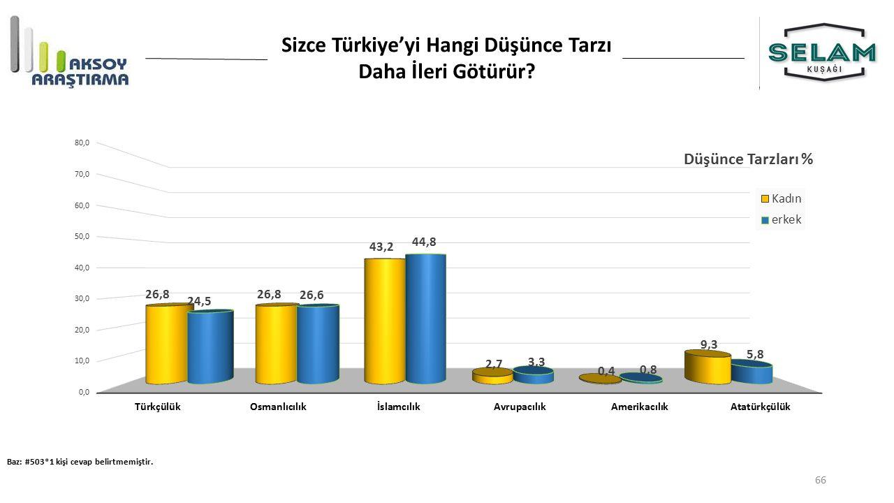 Sizce Türkiye'yi Hangi Düşünce Tarzı Daha İleri Götürür? Baz: #503*1 kişi cevap belirtmemiştir. 66