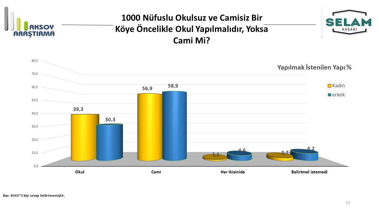 1000 Nüfuslu Okulsuz ve Camisiz Bir Köye Öncelikle Okul Yapılmalıdır, Yoksa Cami Mi.