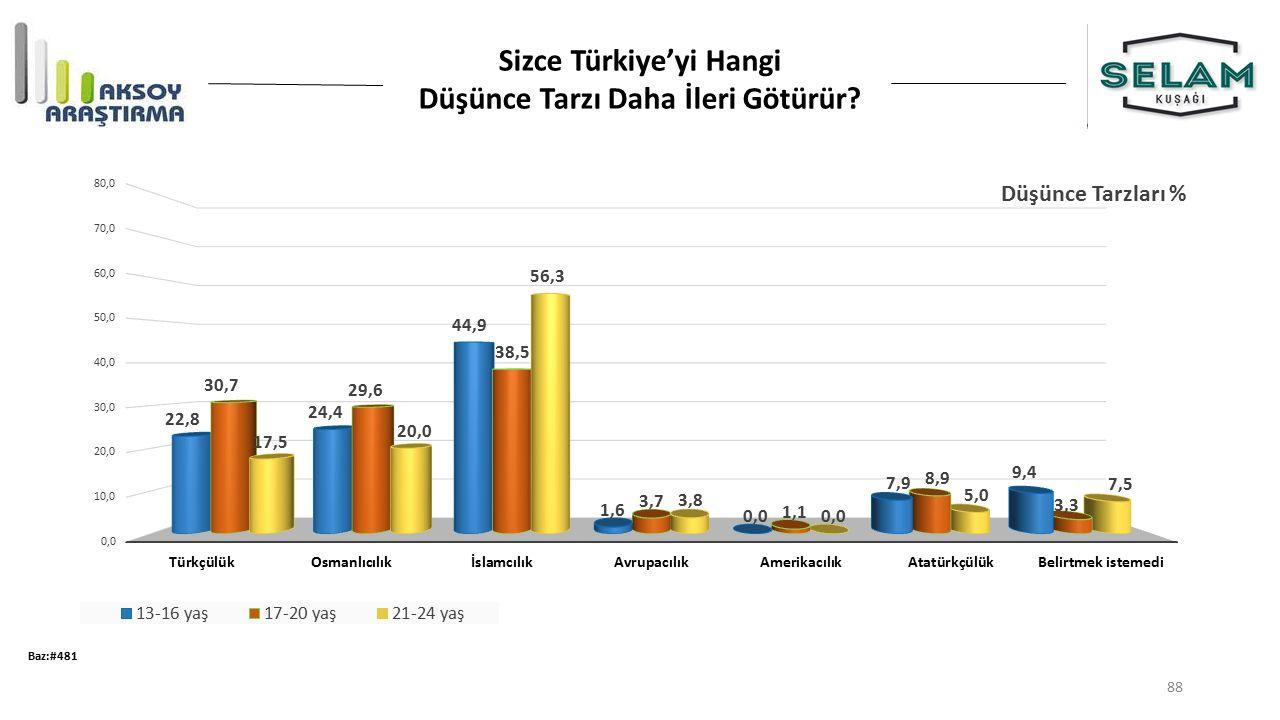 Sizce Türkiye'yi Hangi Düşünce Tarzı Daha İleri Götürür? Baz:#481 88