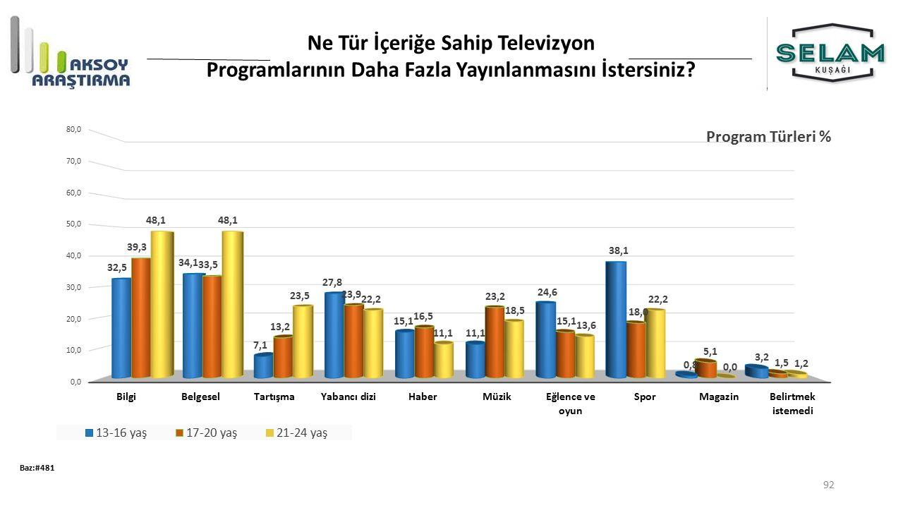 Ne Tür İçeriğe Sahip Televizyon Programlarının Daha Fazla Yayınlanmasını İstersiniz? Baz:#481 92