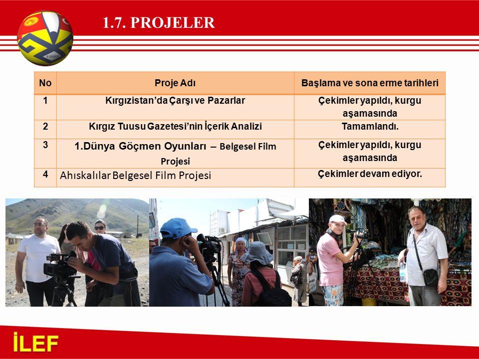 1.7. PROJELER NoProje AdıBaşlama ve sona erme tarihleri 1Kırgızistan'da Çarşı ve Pazarlar Çekimler yapıldı, kurgu aşamasında 2Kırgız Tuusu Gazetesi'ni