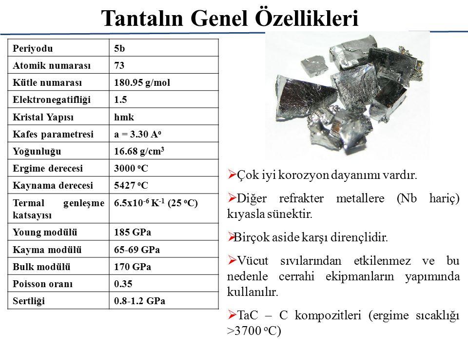 Tantalın Genel Özellikleri Periyodu5b5b Atomik numarası73 Kütle numarası180.95 g/mol Elektronegatifliği1.51.5 Kristal Yapısıhmk Kafes parametresia = 3.30 A o Yoğunluğu16.68 g/cm 3 Ergime derecesi3000 o C Kaynama derecesi5427 o C Termal genleşme katsayısı 6.5x10 -6 K -1 (25 o C) Young modülü185 GPa Kayma modülü65-69 GPa Bulk modülü170 GPa Poisson oranı0.35 Sertliği0.8-1.2 GPa  Çok iyi korozyon dayanımı vardır.
