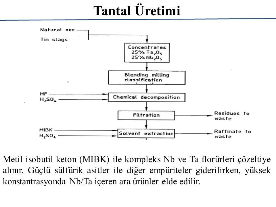 Tantal Üretimi Metil isobutil keton (MIBK) ile kompleks Nb ve Ta florürleri çözeltiye alınır.