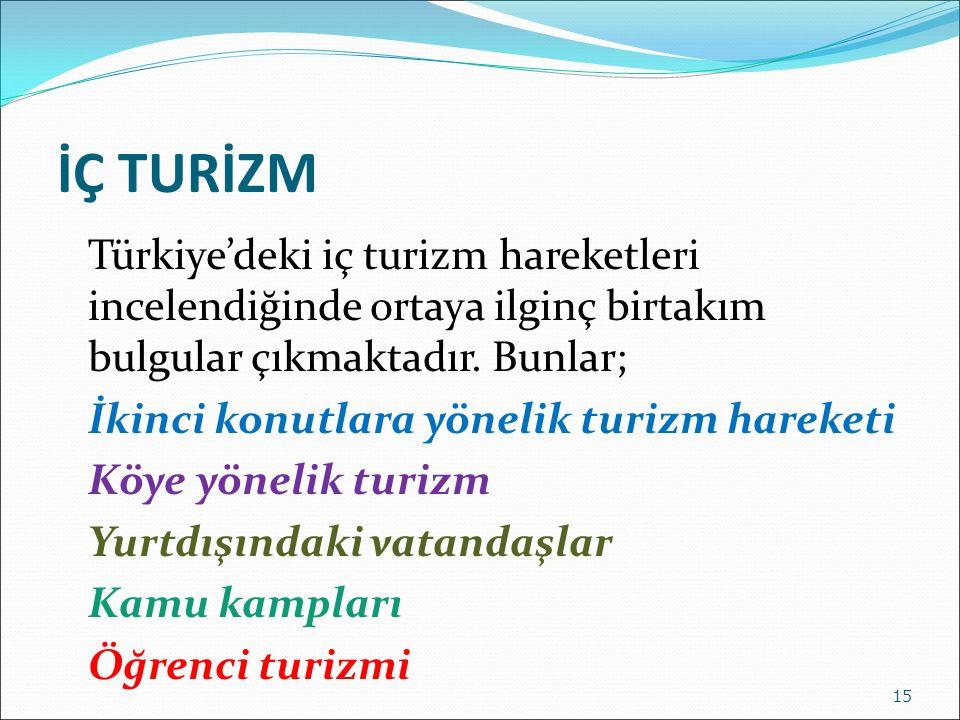 İÇ TURİZM Türkiye'deki iç turizm hareketleri incelendiğinde ortaya ilginç birtakım bulgular çıkmaktadır. Bunlar; İkinci konutlara yönelik turizm harek