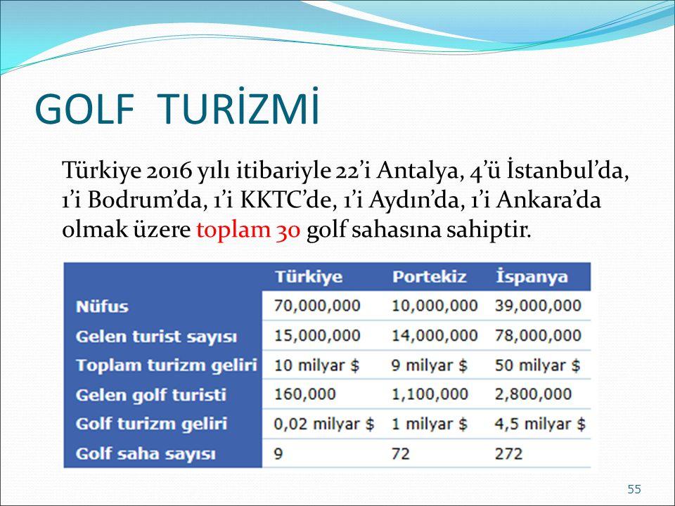 GOLF TURİZMİ Türkiye 2016 yılı itibariyle 22'i Antalya, 4'ü İstanbul'da, 1'i Bodrum'da, 1'i KKTC'de, 1'i Aydın'da, 1'i Ankara'da olmak üzere toplam 30