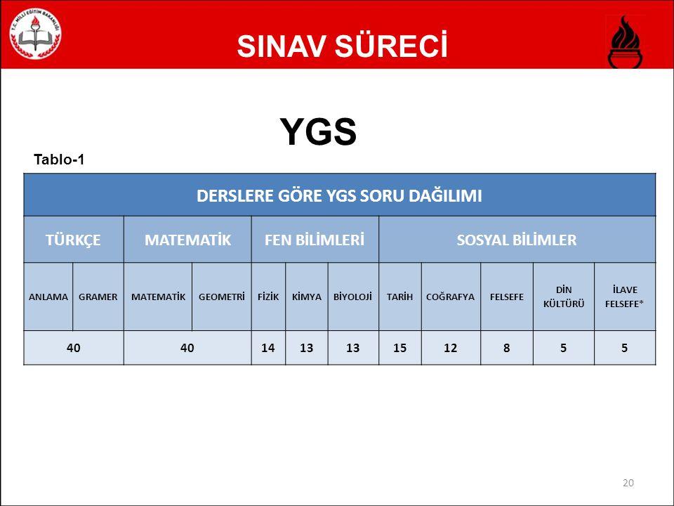SINAV SÜRECİ YGS'NİN DEĞERLENDİRİLMESİ Sınav puanları hesaplanırken sadece 12.sınıf öğrencilerinin sınavları değerlendirilir.