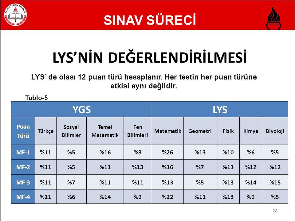 SINAV SÜRECİ 29 YGSLYS Puan Türü Türkçe Sosyal Bilimler Temel Matematik Fen Bilimleri MatematikGeometri Türk Dili ve Edebiyatı Coğrafya-1 TM-1 %14%5%16%5%25%8%20%7 TM-2 %14%7%14%5%22%6%24%8 TM-3 %15%10 %5%18%5%28%9 Tablo-6
