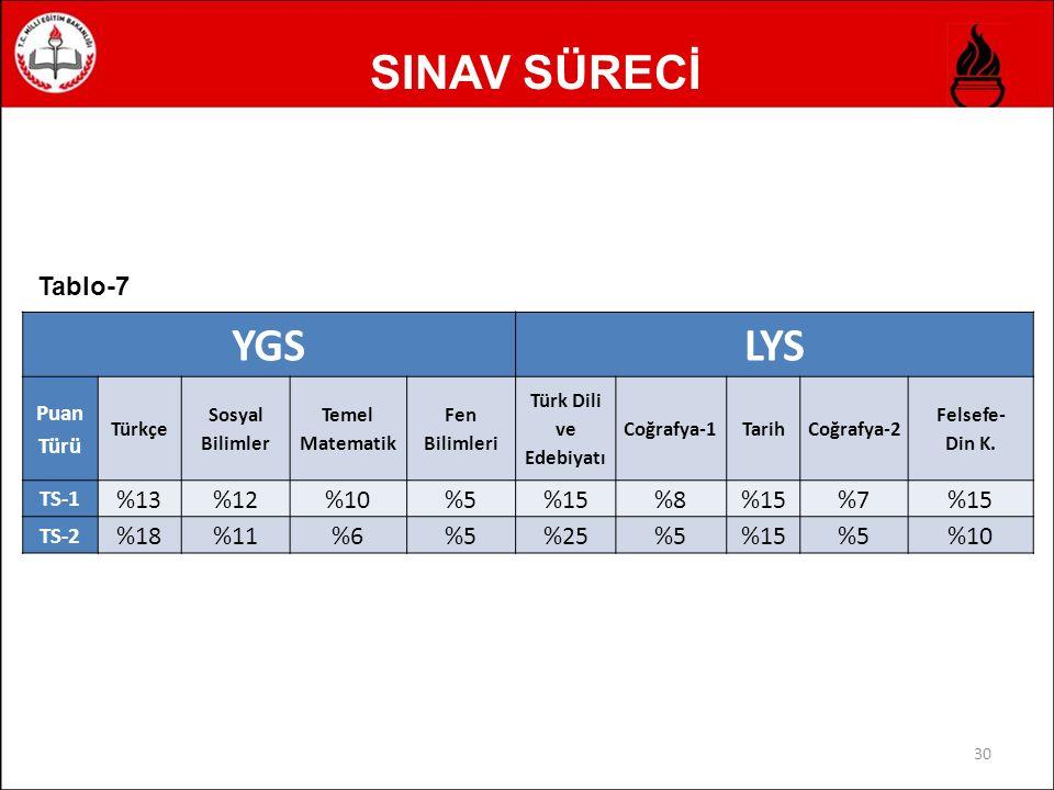 SINAV SÜRECİ 30 YGSLYS Puan Türü Türkçe Sosyal Bilimler Temel Matematik Fen Bilimleri Türk Dili ve Edebiyatı Coğrafya-1TarihCoğrafya-2 Felsefe- Din K.