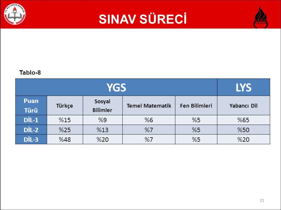 SINAV SÜRECİ 31 YGSLYS Puan Türü Türkçe Sosyal Bilimler Temel MatematikFen BilimleriYabancı Dil DİL-1%15%9%6%5%65 DİL-2%25%13%7%5%50 DİL-3%48%20%7%5%20 Tablo-8