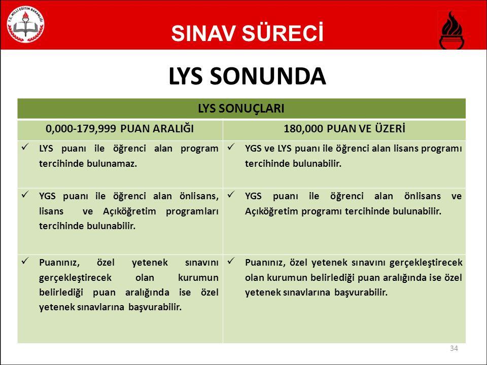 SINAV SÜRECİ LYS SONUNDA 34 LYS SONUÇLARI 0,000-179,999 PUAN ARALIĞI180,000 PUAN VE ÜZERİ LYS puanı ile öğrenci alan program tercihinde bulunamaz.