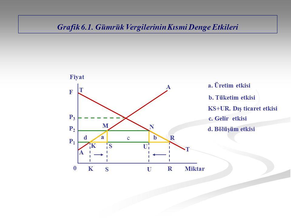 Grafik 6.1. Gümrük Vergilerinin Kısmi Denge Etkileri T A T A K S U R U S K R M N Miktar 0 F Fiyat a b c d P1P1 P2P2 P3P3 a. Üretim etkisi b. Tüketim e
