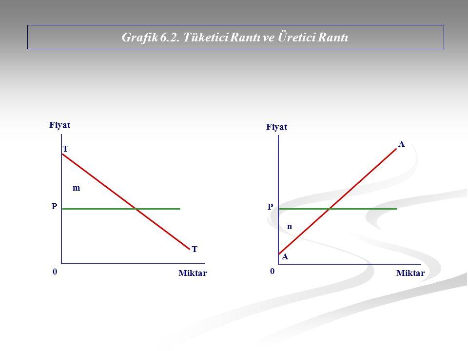 Grafik 6.2. Tüketici Rantı ve Üretici Rantı Fiyat Miktar n P P m Fiyat Miktar A 0 T T A 0