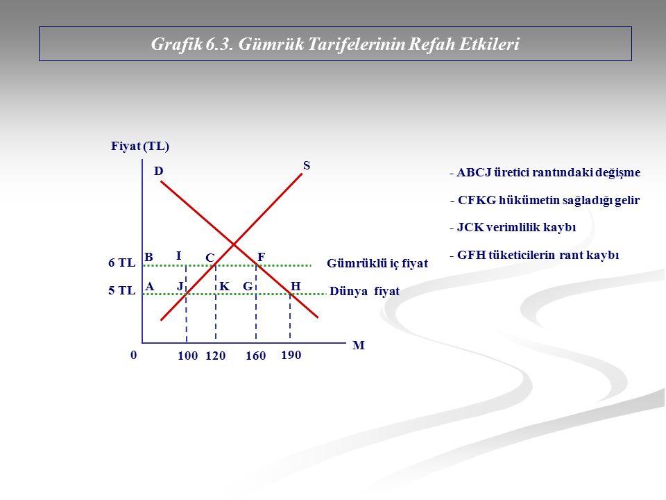 Grafik 6.3. Gümrük Tarifelerinin Refah Etkileri Fiyat (TL) M 6 TL 100 0 D S B I 5 TL AJ C K G F H 120160 190 Gümrüklü iç fiyat Dünya fiyat - ABCJ üret