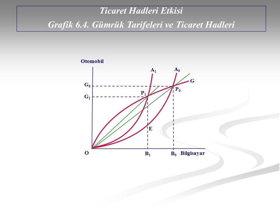 Ticaret Hadleri Etkisi Grafik 6.4. Gümrük Tarifeleri ve Ticaret Hadleri Otomobil Bilgisayar A0A0 O P1P1 E P0P0 B1B1 A1A1 G1G1 G0G0 G B0B0