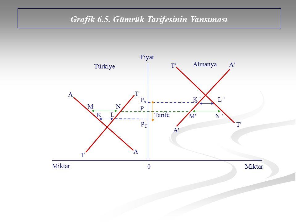 Grafik 6.5. Gümrük Tarifesinin Yansıması T T A A Türkiye Almanya MN K L T'T' A'A' A'A' Tarife P PAPA PTPT T'T' M'M'N ' K ' L ' Miktar 0 Fiyat