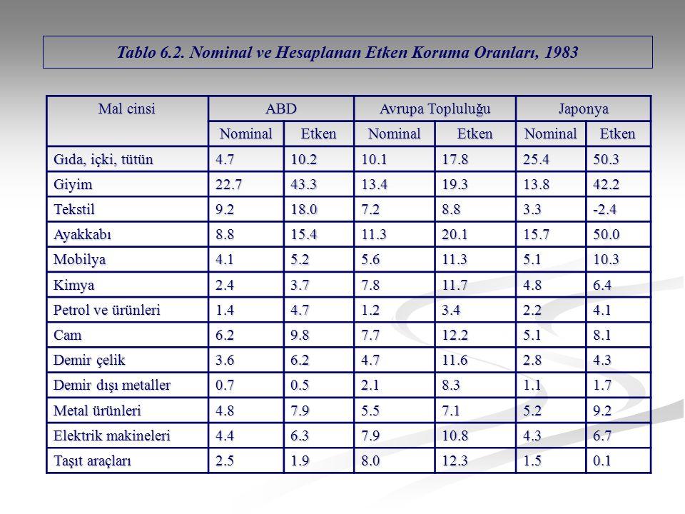 Mal cinsi ABD Avrupa Topluluğu Japonya NominalEtkenNominalEtkenNominalEtken Gıda, içki, tütün 4.710.210.117.825.450.3 Giyim22.743.313.419.313.842.2 Te