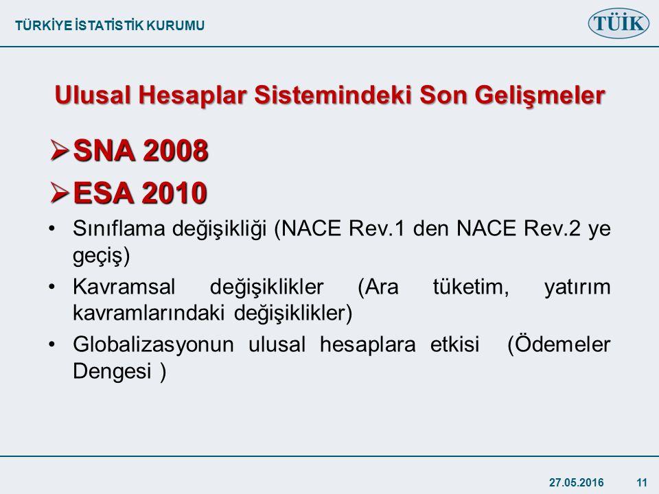 TÜRKİYE İSTATİSTİK KURUMU Ulusal Hesaplar Sistemindeki Son Gelişmeler  SNA 2008  ESA 2010 Sınıflama değişikliği (NACE Rev.1 den NACE Rev.2 ye geçiş) Kavramsal değişiklikler (Ara tüketim, yatırım kavramlarındaki değişiklikler) Globalizasyonun ulusal hesaplara etkisi (Ödemeler Dengesi ) 27.05.201611