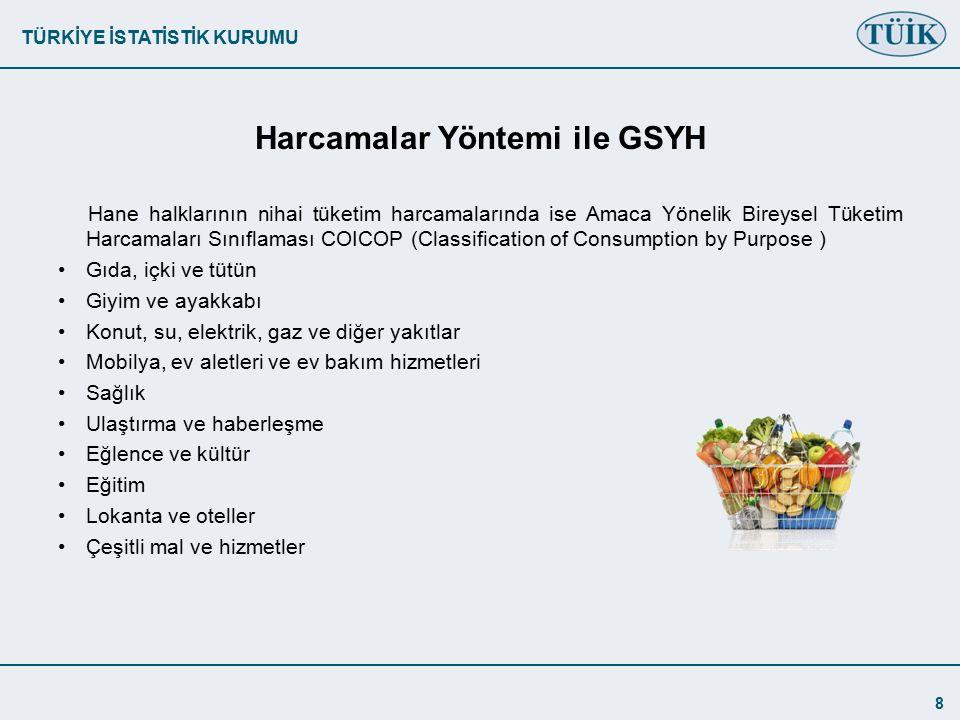 TÜRKİYE İSTATİSTİK KURUMU 8 Harcamalar Yöntemi ile GSYH Hane halklarının nihai tüketim harcamalarında ise Amaca Yönelik Bireysel Tüketim Harcamaları Sınıflaması COICOP (Classification of Consumption by Purpose ) Gıda, içki ve tütün Giyim ve ayakkabı Konut, su, elektrik, gaz ve diğer yakıtlar Mobilya, ev aletleri ve ev bakım hizmetleri Sağlık Ulaştırma ve haberleşme Eğlence ve kültür Eğitim Lokanta ve oteller Çeşitli mal ve hizmetler