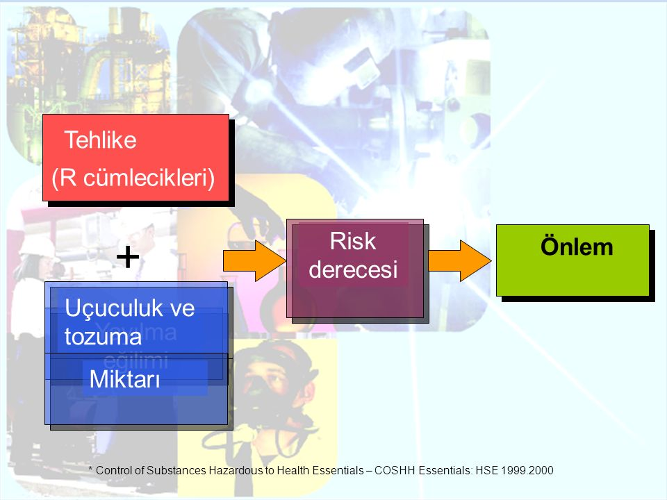 Yayılma eğilimi + Risk derecesi Önlem Tehlike (R cümlecikleri) Uçuculuk ve tozuma Miktarı * Control of Substances Hazardous to Health Essentials – COS