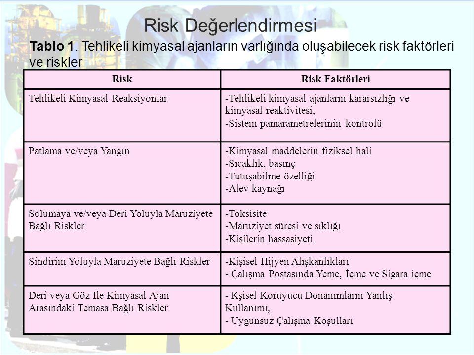 A Tehlike Sınıfı Uçuculuk/Toz Oluşumu Kullanılan Miktar Az Uçucu / Az Toz Oluşumu Orta Uçucu Orta Toz Oluşumu Çok Uçucu/Çok Toz Oluşumu Az1111 Orta1112 Çok1122 B Tehlike Sınıfı Uçuculuk/Toz Oluşumu Kullanılan Miktar Az Uçucu / Az Toz Oluşumu Orta Uçucu Orta Toz Oluşumu Çok Uçucu/Çok Toz Oluşumu Az1111 Orta1222 Çok1233 C Tehlike Sınıfı Uçuculuk/Toz Oluşumu Kullanılan Miktar Az Uçucu / Az Toz Oluşumu Orta Uçucu Orta Toz Oluşumu Çok Uçucu/Çok Toz Oluşumu Az1212 Orta2333 Çok2444 D Tehlike Sınıfı Uçuculuk/Toz Oluşumu Kullanılan Miktar Az Uçucu / Az Toz Oluşumu Orta Uçucu Orta Toz Oluşumu Çok Uçucu/Çok Toz Oluşumu Az2323 Orta3444 Çok3444 E Tehlike Sınıfı Bu tehlike sınıfına giren maddelerle ilgili tüm koşullarda, risk seviyesi 4 olarak kabul edilir.