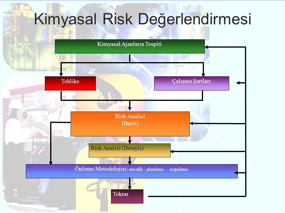 Kimyasal Risk Değerlendirmesi Kimyasal Ajanların Tespiti Tehlike Çalışma Şartları Risk Analizi (Basit) Risk Analizi (Detaylı) Önleme Metodolojisi: önc
