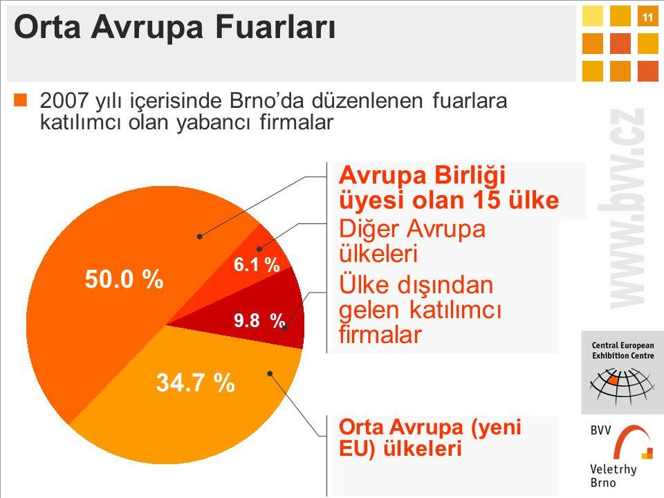 11 34.7 % 50.0 % 6.1 % 9.8 % Avrupa Birliği üyesi olan 15 ülke Orta Avrupa (yeni EU) ülkeleri Diğer Avrupa ülkeleri Ülke dışından gelen katılımcı firmalar 2007 yılı içerisinde Brno'da düzenlenen fuarlara katılımcı olan yabancı firmalar Orta Avrupa Fuarları
