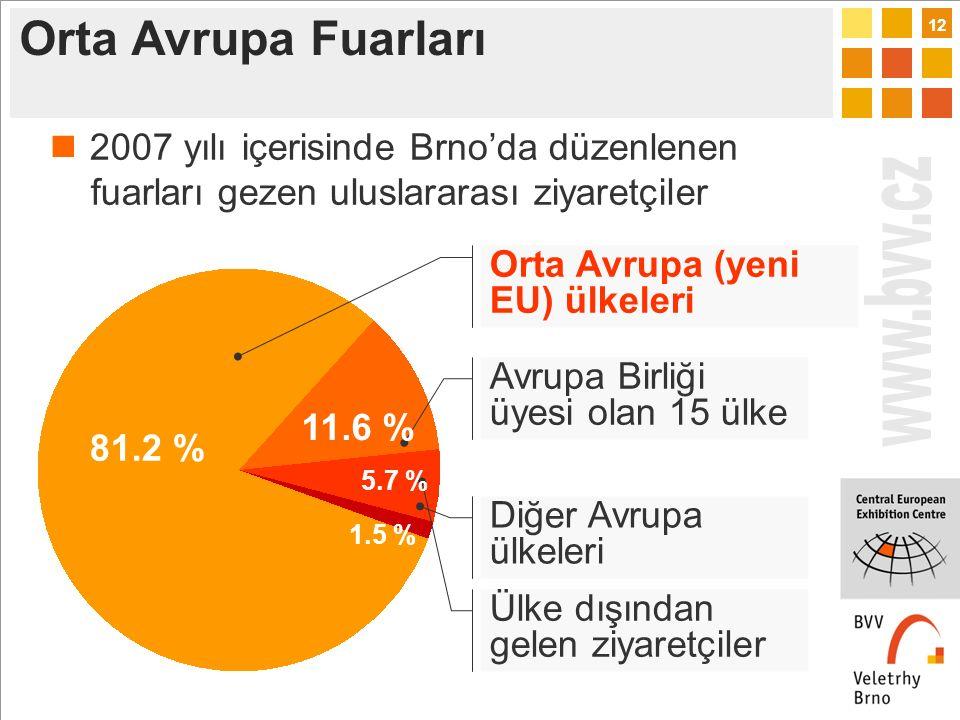 12 Avrupa Birliği üyesi olan 15 ülke Orta Avrupa (yeni EU) ülkeleri Diğer Avrupa ülkeleri Ülke dışından gelen ziyaretçiler 81.2 % 11.6 % 5.7 % 1.5 % 2007 yılı içerisinde Brno'da düzenlenen fuarları gezen uluslararası ziyaretçiler Orta Avrupa Fuarları