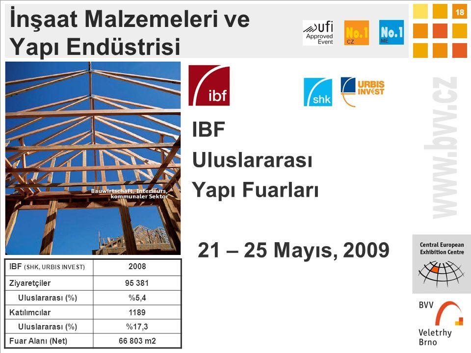 18 İnşaat Malzemeleri ve Yapı Endüstrisi IBF Uluslararası Yapı Fuarları 21 – 25 Mayıs, 2009 IBF (SHK, URBIS INVEST) 2008 Ziyaretçiler95 381 Uluslararası (%)%5,4 Katılımcılar1189 Uluslararası (%)%17,3 Fuar Alanı (Net)66 803 m2 CZ ME