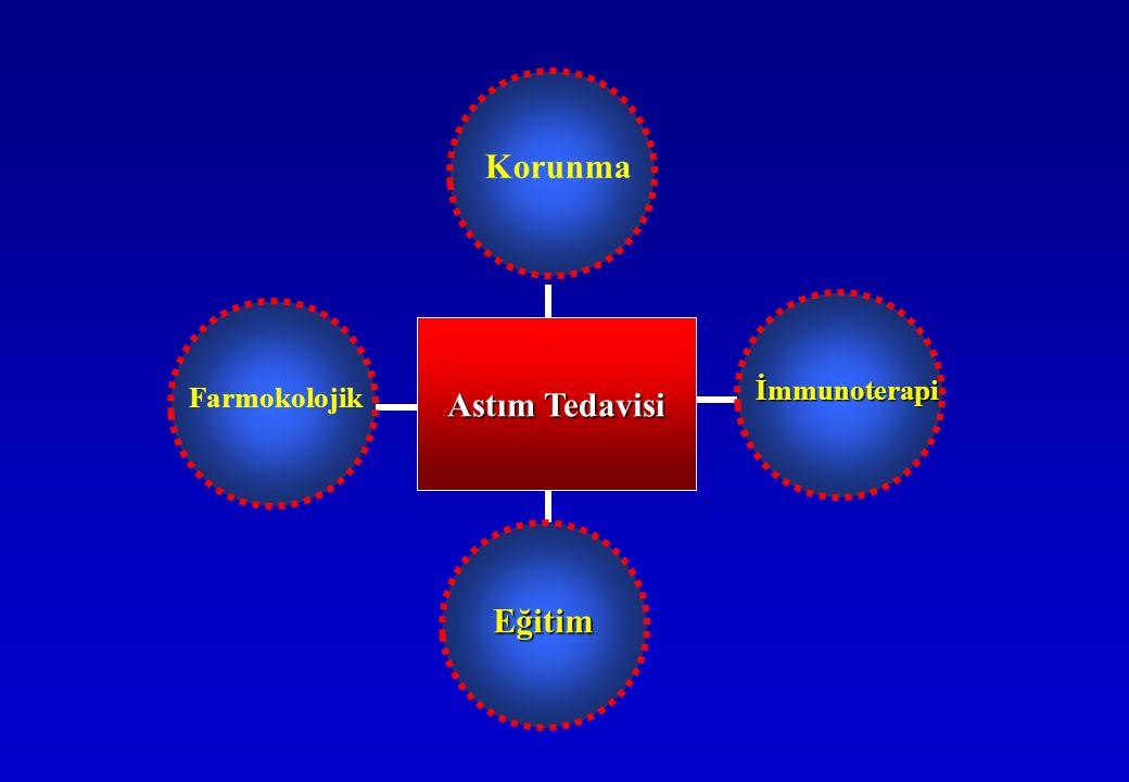 Astım Tedavisi Korunma İmmunoterapi Eğitim Farmokolojik