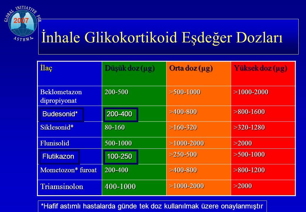 İnhale Glikokortikoid Eşdeğer Dozlarıİlaç Düşük doz (µg) Orta doz (µg) Yüksek doz (µg) Beklometazon dipropiyonat200-500 >500-1000 >1000-2000 >400-800 >800-1600 Siklesonid*80-160 >160-320 >320-1280 Flunisolid500-1000 >1000-2000 >2000 >250-500 >500-1000 Mometozon* furoat 200-400 >400-800 >800-1200 Triamsinolon400-1000 >1000-2000 >2000 *Hafif astımlı hastalarda günde tek doz kullanılmak üzere onaylanmıştır 2007 Budesonid* Flutikazon 200-400 100-250