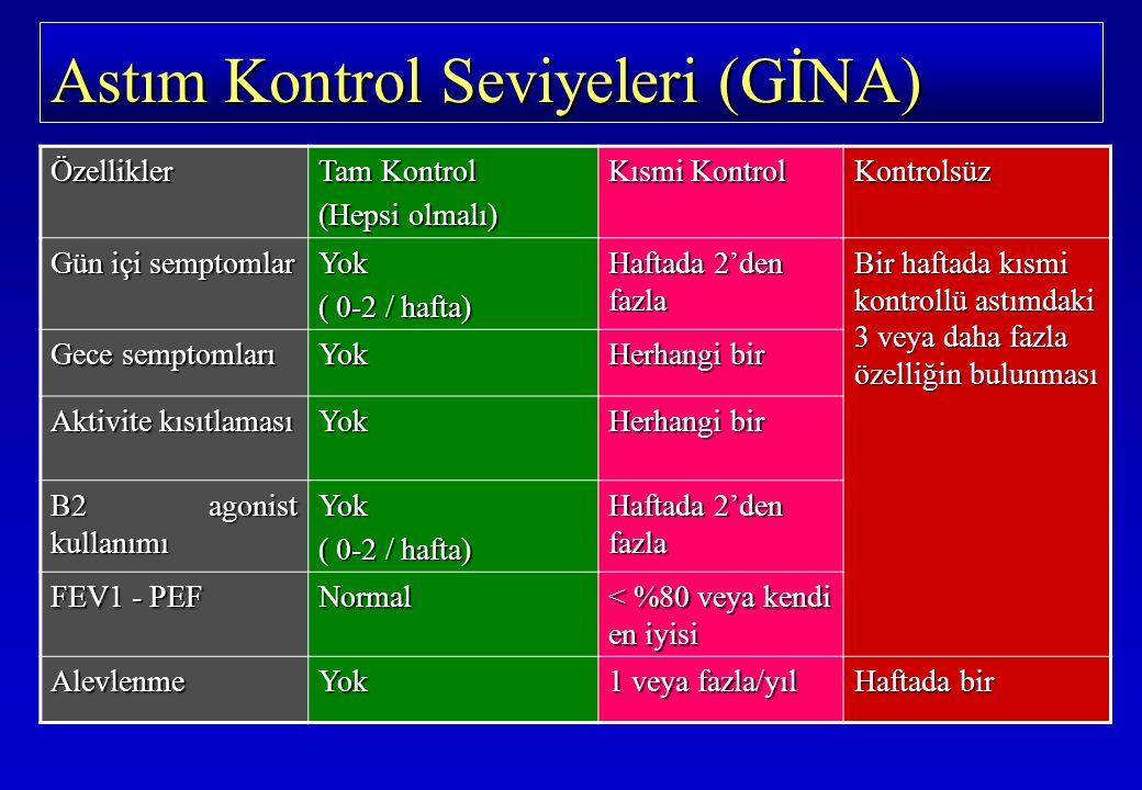 Astım Kontrol Seviyeleri (GİNA) Özellikler Tam Kontrol (Hepsi olmalı) Kısmi Kontrol Kontrolsüz Gün içi semptomlar Yok ( 0-2 / hafta) Haftada 2'den fazla Bir haftada kısmi kontrollü astımdaki 3 veya daha fazla özelliğin bulunması Gece semptomları Yok Herhangi bir Aktivite kısıtlaması Yok Herhangi bir B2 agonist kullanımı Yok ( 0-2 / hafta) Haftada 2'den fazla FEV1 - PEF Normal < %80 veya kendi en iyisi AlevlenmeYok 1 veya fazla/yıl Haftada bir