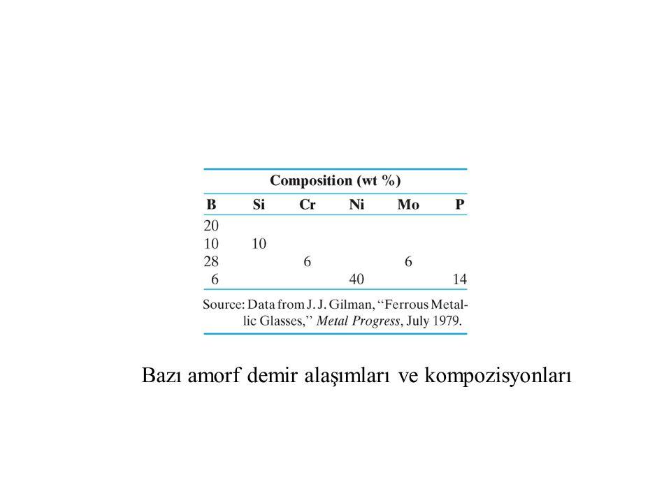 Bazı amorf demir alaşımları ve kompozisyonları