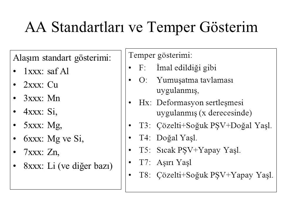 AA Standartları ve Temper Gösterim Temper gösterimi: F:İmal edildiği gibi O: Yumuşatma tavlaması uygulanmış, Hx: Deformasyon sertleşmesi uygulanmış (x derecesinde) T3: Çözelti+Soğuk PŞV+Doğal Yaşl.