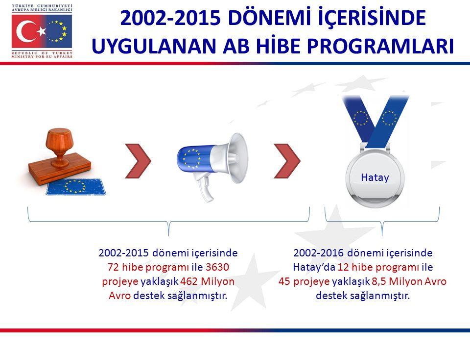2002-2015 dönemi içerisinde 72 hibe programı ile 3630 projeye yaklaşık 462 Milyon Avro destek sağlanmıştır.