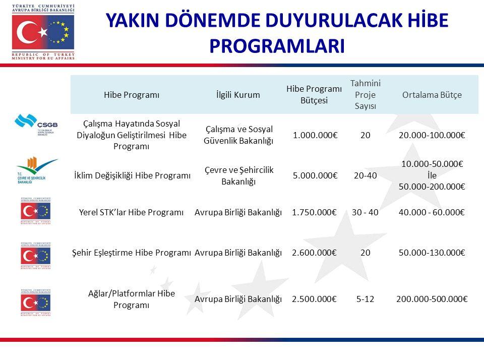 Hibe Programıİlgili Kurum Hibe Programı Bütçesi Tahmini Proje Sayısı Ortalama Bütçe Çalışma Hayatında Sosyal Diyaloğun Geliştirilmesi Hibe Programı Çalışma ve Sosyal Güvenlik Bakanlığı 1.000.000€2020.000-100.000€ İklim Değişikliği Hibe Programı Çevre ve Şehircilik Bakanlığı 5.000.000€20-40 10.000-50.000€ İle 50.000-200.000€ Yerel STK'lar Hibe ProgramıAvrupa Birliği Bakanlığı1.750.000€30 - 4040.000 - 60.000€ Şehir Eşleştirme Hibe ProgramıAvrupa Birliği Bakanlığı2.600.000€2050.000-130.000€ Ağlar/Platformlar Hibe Programı Avrupa Birliği Bakanlığı2.500.000€5-12200.000-500.000€