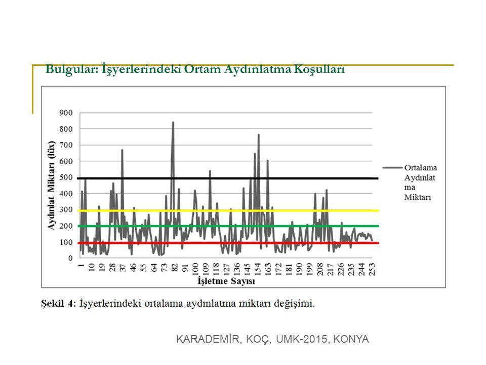 KARADEMİR, KOÇ, UMK-2015, KONYA Bulgular: İşyerlerindeki Ortam Gürültü Koşulları İşyerlerindeki ortalama hava dolaşım hızı değişim grafiği.
