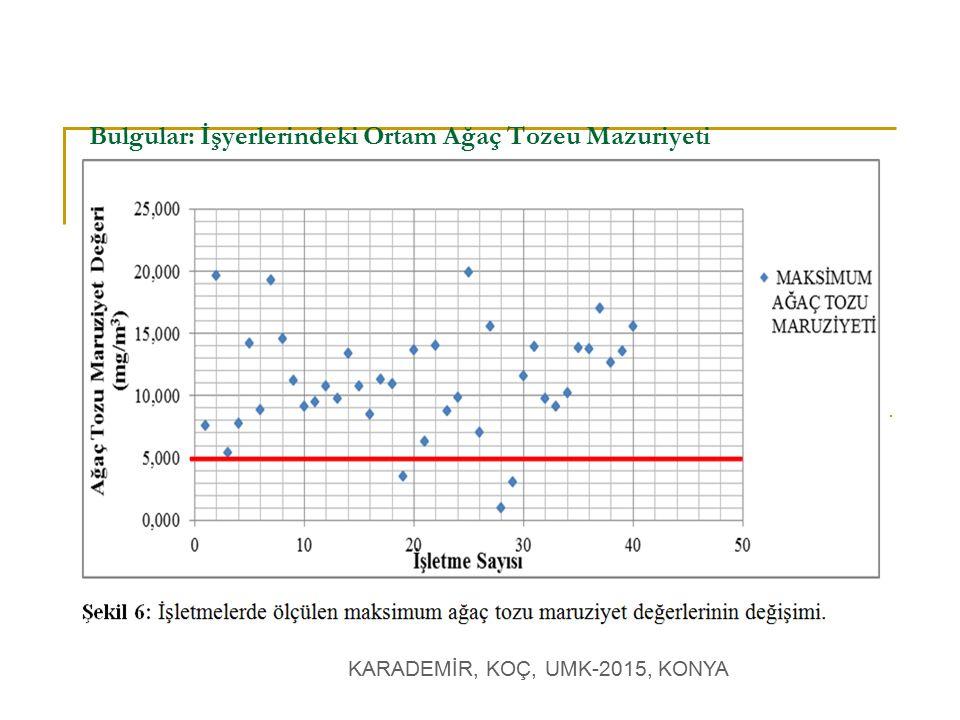 KARADEMİR, KOÇ, UMK-2015, KONYA Bulgular: İşyerlerindeki Ortam Ağaç Tozeu Mazuriyeti İşyerlerindeki ortalama hava dolaşım hızı değişim grafiği.