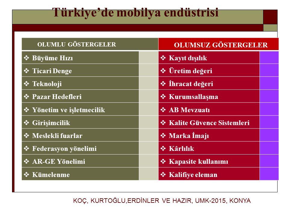 Türkiye'de mobilya endüstrisi OLUMLU GÖSTERGELER OLUMSUZ GÖSTERGELER  Büyüme Hızı  Kayıt dışılık  Ticari Denge  Üretim değeri  Teknoloji  İhracat değeri  Pazar Hedefleri  Kurumsallaşma  Yönetim ve işletmecilik  AB Mevzuatı  Girişimcilik  Kalite Güvence Sistemleri  Meslekli fuarlar  Marka İmajı  Federasyon yönelimi  Kârlılık  AR-GE Yönelimi  Kapasite kullanımı  Kümelenme  Kalifiye eleman KOÇ, KURTOĞLU,ERDİNLER VE HAZIR, UMK-2015, KONYA