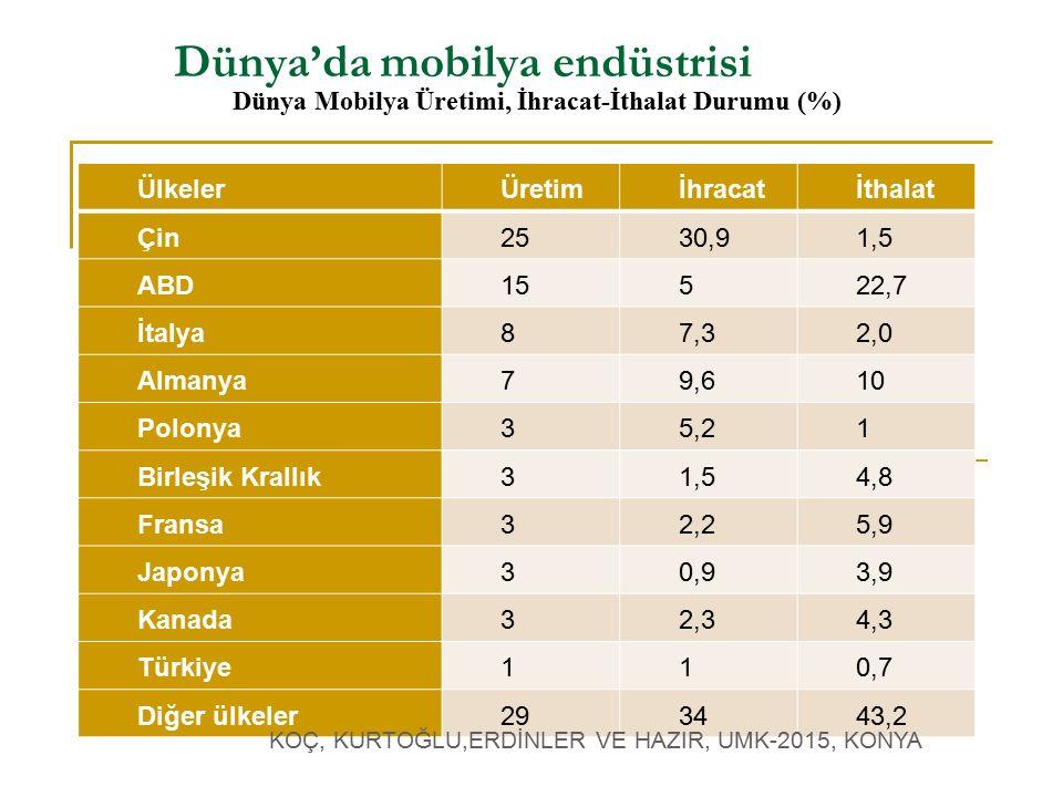 Dünya'da mobilya endüstrisi ÜlkelerÜretimİhracatİthalat Çin2530,91,5 ABD15522,7 İtalya87,32,0 Almanya79,610 Polonya35,21 Birleşik Krallık31,54,8 Fransa32,25,9 Japonya30,93,9 Kanada32,34,3 Türkiye110,7 Diğer ülkeler293443,2 Dünya Mobilya Üretimi, İhracat-İthalat Durumu (%) KOÇ, KURTOĞLU,ERDİNLER VE HAZIR, UMK-2015, KONYA
