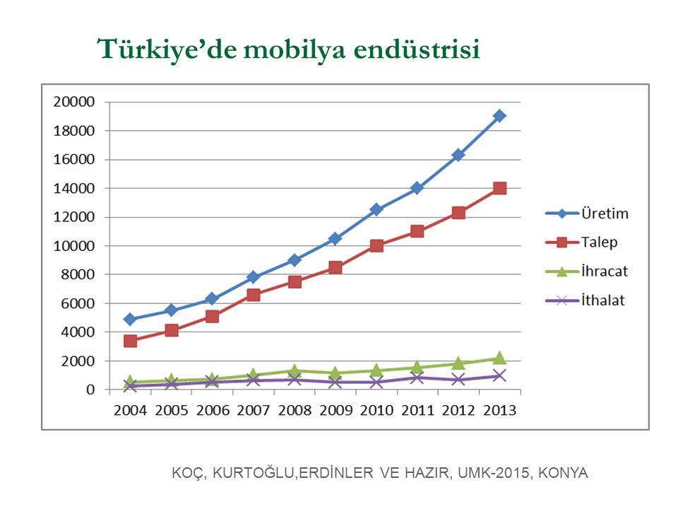 Türkiye'de mobilya endüstrisi KOÇ, KURTOĞLU,ERDİNLER VE HAZIR, UMK-2015, KONYA