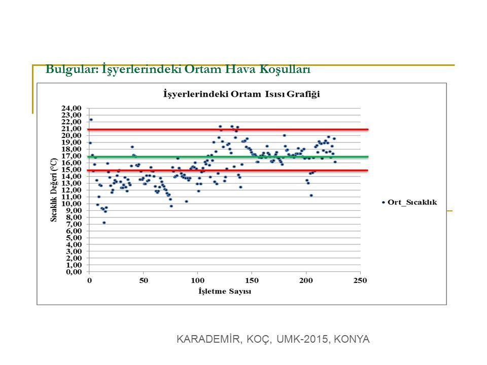 KARADEMİR, KOÇ, UMK-2015, KONYA Bulgular: İşyerlerindeki Ortam Hava Koşulları
